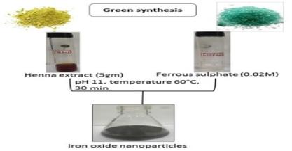 Development and fabrication of a paper based analytical device using iron oxide nanoparticles to detect arsenic in aqueous samples